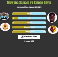 Mbwana Samata vs Keinan Davis h2h player stats