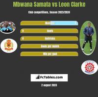 Mbwana Samata vs Leon Clarke h2h player stats