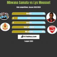 Mbwana Samata vs Lys Mousset h2h player stats