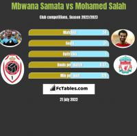 Mbwana Samata vs Mohamed Salah h2h player stats
