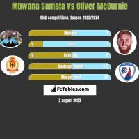 Mbwana Samata vs Oliver McBurnie h2h player stats