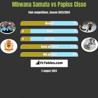Mbwana Samata vs Papiss Cisse h2h player stats