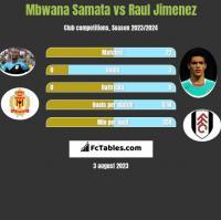 Mbwana Samata vs Raul Jimenez h2h player stats