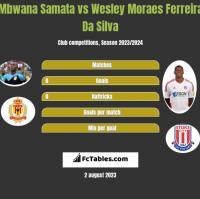Mbwana Samata vs Wesley Moraes Ferreira Da Silva h2h player stats