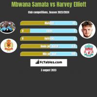 Mbwana Samata vs Harvey Elliott h2h player stats