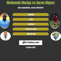 McDonald Mariga vs Aaron Niguez h2h player stats