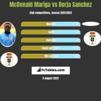 McDonald Mariga vs Borja Sanchez h2h player stats