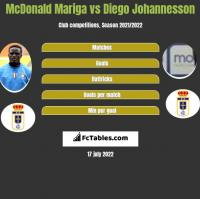 McDonald Mariga vs Diego Johannesson h2h player stats