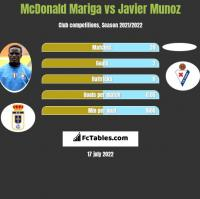 McDonald Mariga vs Javier Munoz h2h player stats