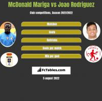 McDonald Mariga vs Joao Rodriguez h2h player stats