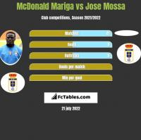 McDonald Mariga vs Jose Mossa h2h player stats