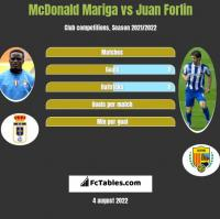 McDonald Mariga vs Juan Forlin h2h player stats