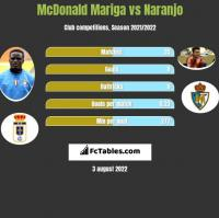 McDonald Mariga vs Naranjo h2h player stats