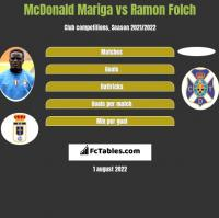 McDonald Mariga vs Ramon Folch h2h player stats