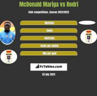 McDonald Mariga vs Rodri h2h player stats