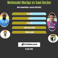 McDonald Mariga vs Saul Berjon h2h player stats