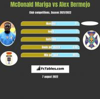 McDonald Mariga vs Alex Bermejo h2h player stats