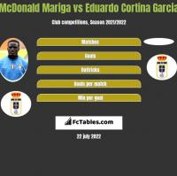 McDonald Mariga vs Eduardo Cortina Garcia h2h player stats