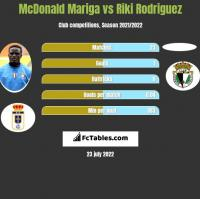 McDonald Mariga vs Riki Rodriguez h2h player stats