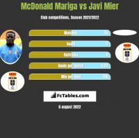McDonald Mariga vs Javi Mier h2h player stats