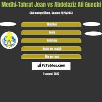 Medhi-Tahrat Jean vs Abdelaziz Ali Guechi h2h player stats