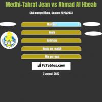 Medhi-Tahrat Jean vs Ahmad Al Hbeab h2h player stats