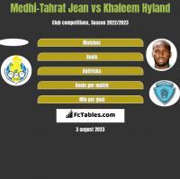 Medhi-Tahrat Jean vs Khaleem Hyland h2h player stats