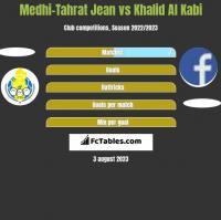 Medhi-Tahrat Jean vs Khalid Al Kabi h2h player stats