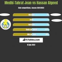 Medhi-Tahrat Jean vs Hassan Algeed h2h player stats