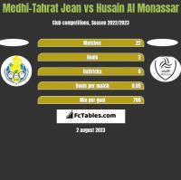 Medhi-Tahrat Jean vs Husain Al Monassar h2h player stats