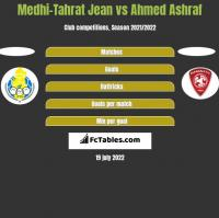 Medhi-Tahrat Jean vs Ahmed Ashraf h2h player stats