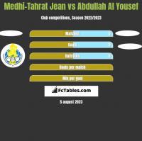 Medhi-Tahrat Jean vs Abdullah Al Yousef h2h player stats