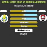 Medhi-Tahrat Jean vs Khalid Al-Khathlan h2h player stats