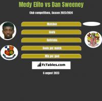Medy Elito vs Dan Sweeney h2h player stats