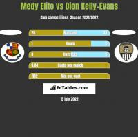 Medy Elito vs Dion Kelly-Evans h2h player stats