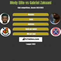 Medy Elito vs Gabriel Zakuani h2h player stats