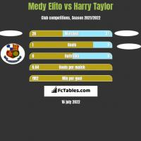 Medy Elito vs Harry Taylor h2h player stats