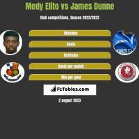 Medy Elito vs James Dunne h2h player stats