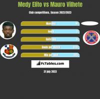 Medy Elito vs Mauro Vilhete h2h player stats