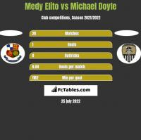 Medy Elito vs Michael Doyle h2h player stats