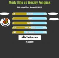 Medy Elito vs Wesley Fonguck h2h player stats