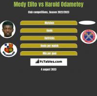 Medy Elito vs Harold Odametey h2h player stats