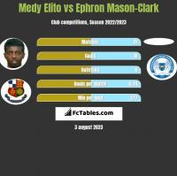 Medy Elito vs Ephron Mason-Clark h2h player stats