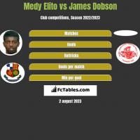 Medy Elito vs James Dobson h2h player stats