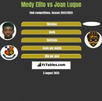 Medy Elito vs Joan Luque h2h player stats