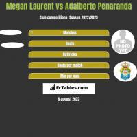Megan Laurent vs Adalberto Penaranda h2h player stats