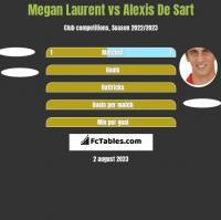 Megan Laurent vs Alexis De Sart h2h player stats