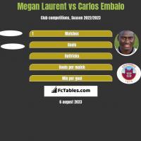 Megan Laurent vs Carlos Embalo h2h player stats