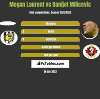 Megan Laurent vs Danijel Milicevic h2h player stats