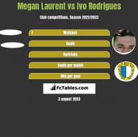 Megan Laurent vs Ivo Rodrigues h2h player stats